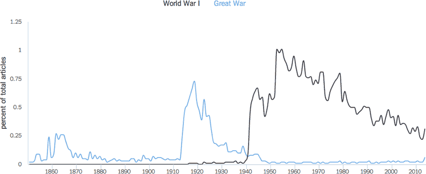 Graph: NY Times usage of phrases World War I vs Great War